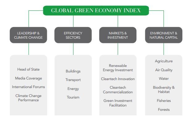 Perception vs. Performance: The Global Green Economic Index 2014