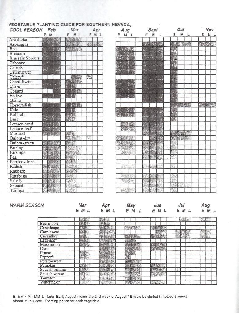 springs preserve planting guide